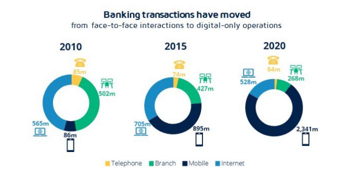 Digital banking transactions