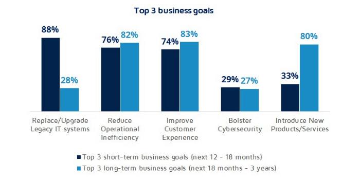 Top 3 business goals