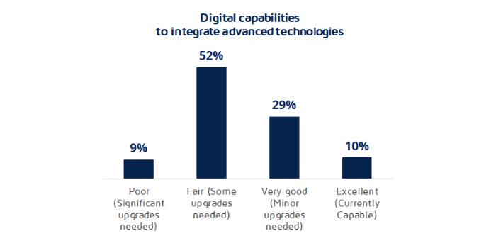 Digital capabilities to integrate advanced technologies