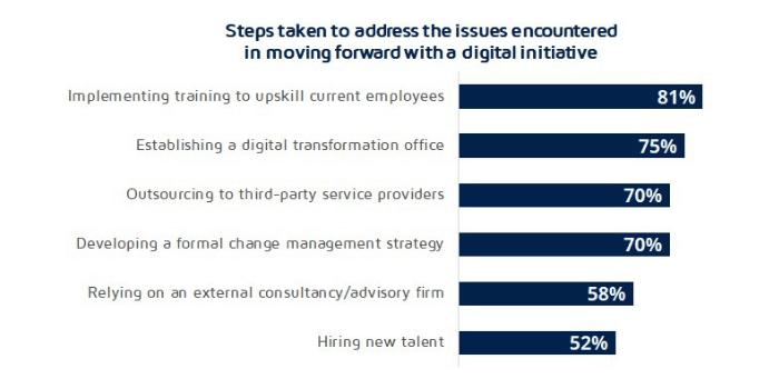 Steps taken to address digitization issues