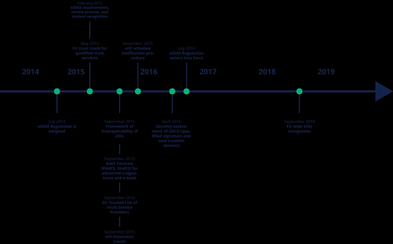eIDAS timeline