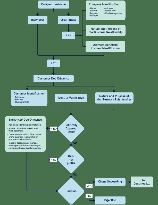 KYC process